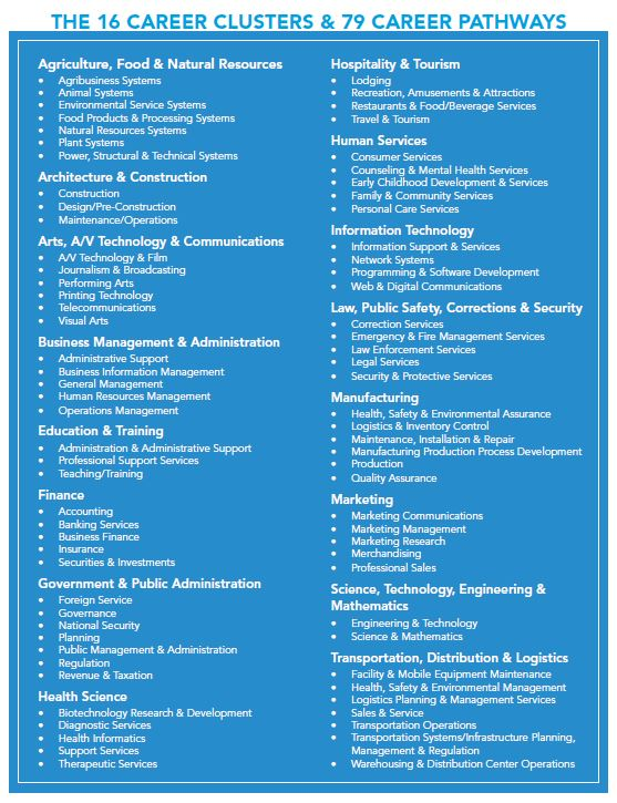 The 16 Career Clusters were validated through a national effort managed by the National Association of  State Directors of CTE Consortium (NASDCTEc)